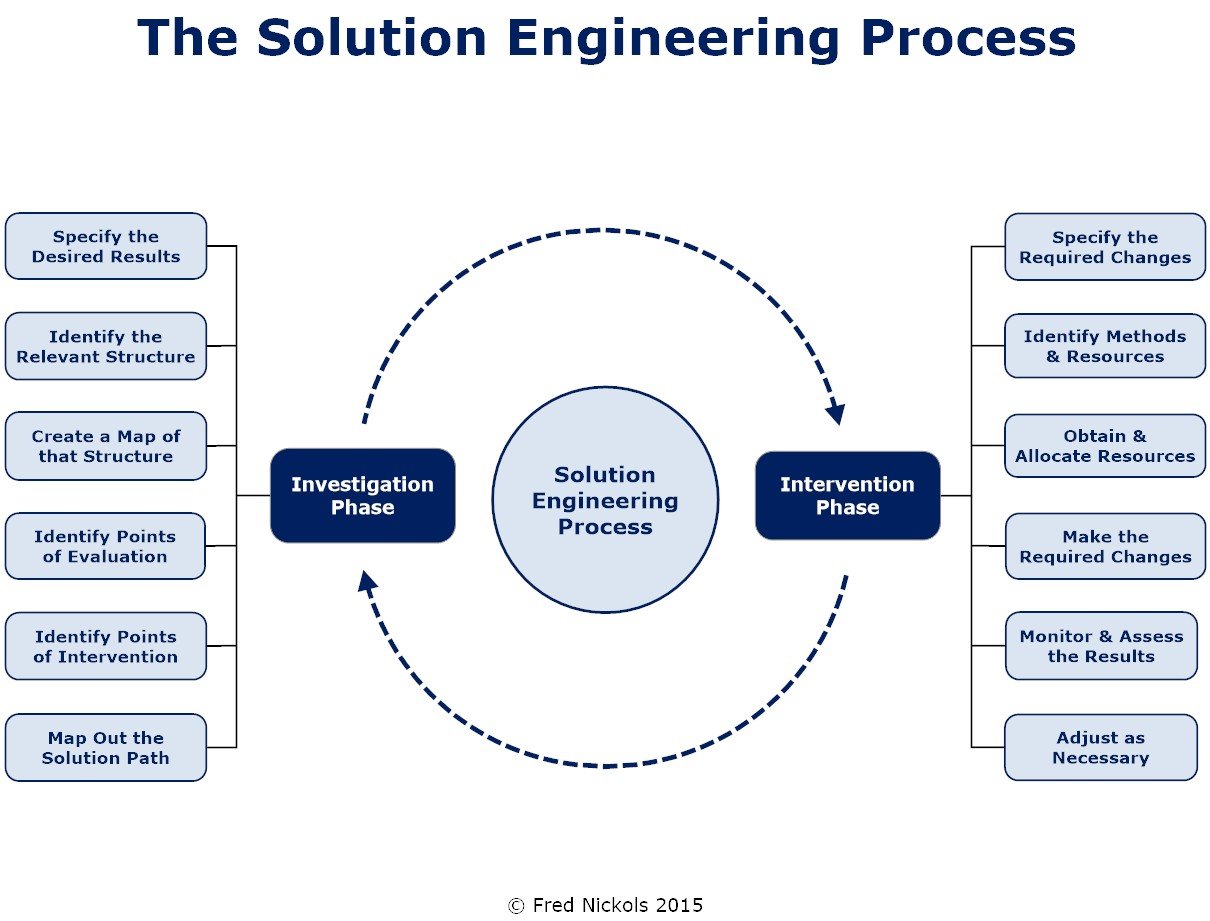 Solution Engineering Process