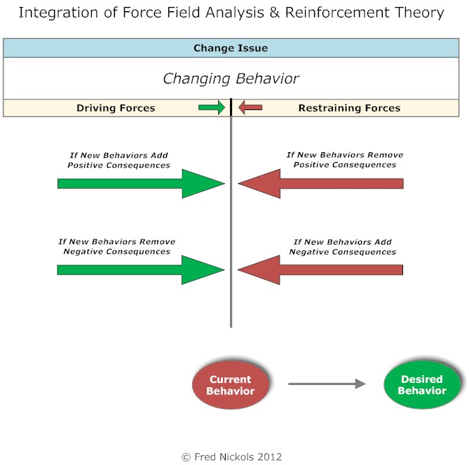 thesis on reinforcement theory Q# 1: identify the practices of organization that are indicating the application of reinforcement theory answer 1 focus on proper training before giving task to the.