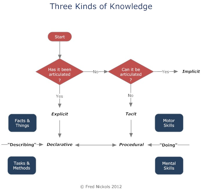 Knowledge in KM