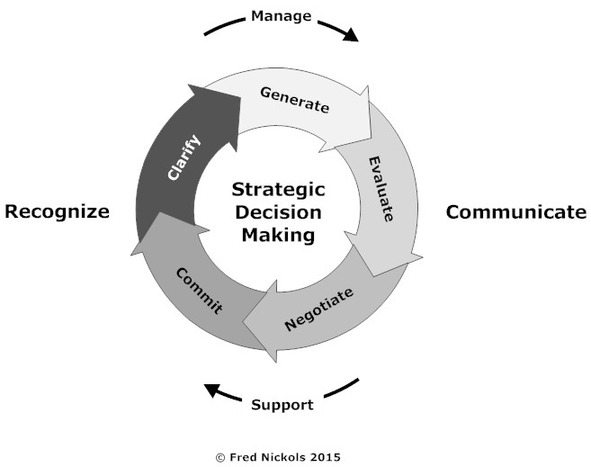 apple decision making and strategic choices How the science of decision-making will help us make better strategic choices by or where you're making a decision about a strategic.