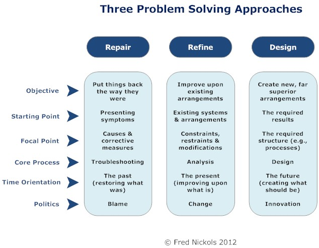 Problem solving strategies in the workplace